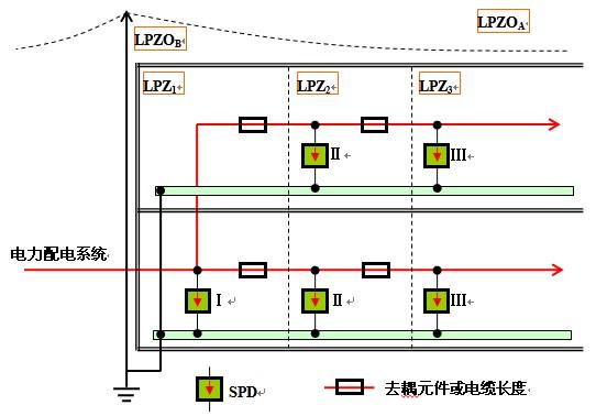 电源电涌保护器的安装与配合